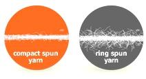 Yarn_circles